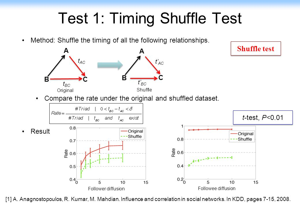 85 Test 1: Timing Shuffle Test Method: Shuffle the timing of all the following relationships. Compare the rate under the original and shuffled dataset