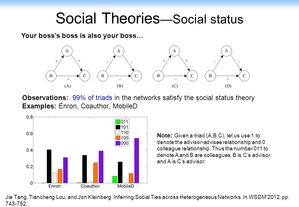 9 Social Theories —Social status Observations: 99% of triads in the networks satisfy the social status theory Examples: Enron, Coauthor, MobileD Note: