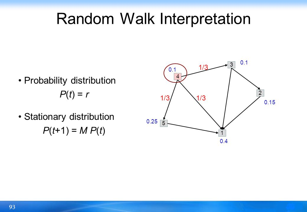 93 Random Walk Interpretation 5 4 1 3 2 0.4 0.15 0.1 0.25 1/3 Probability distribution P(t) = r Stationary distribution P(t+1) = M P(t)