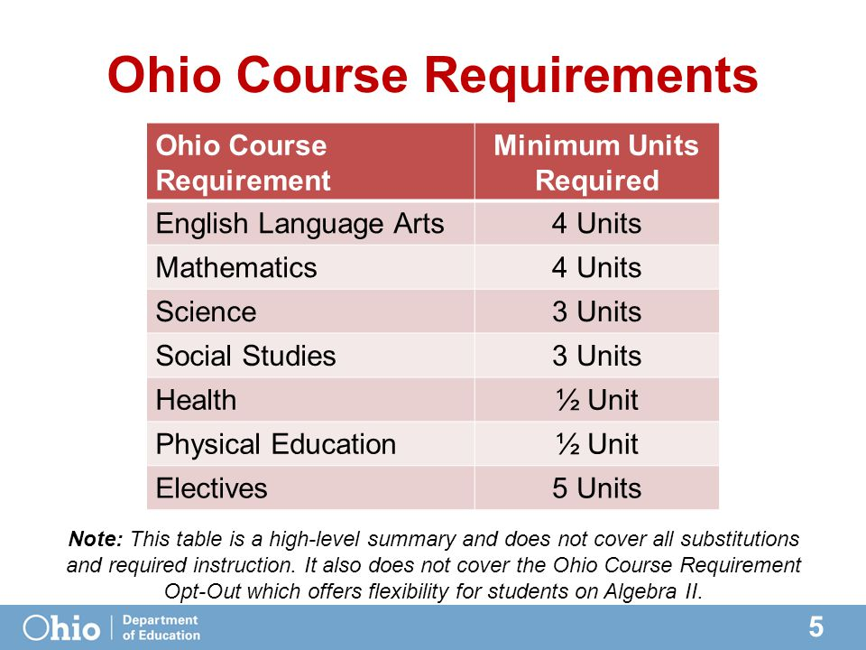 5 Ohio Course Requirements Ohio Course Requirement Minimum Units Required English Language Arts4 Units Mathematics4 Units Science3 Units Social Studies3 Units Health½ Unit Physical Education½ Unit Electives5 Units Note: This table is a high-level summary and does not cover all substitutions and required instruction.