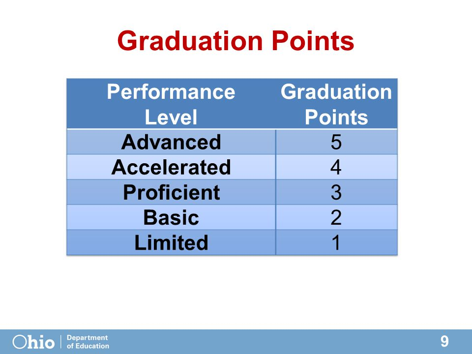 9 Graduation Points