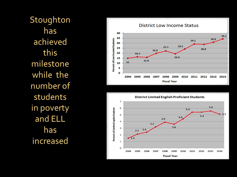 Stoughton has achieved this milestone while the number of students in poverty and ELL has increased
