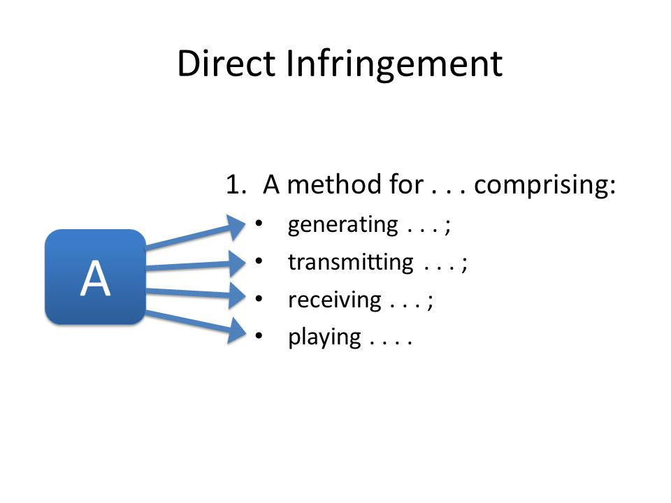1.A method for... comprising: generating... ; transmitting... ; receiving... ; playing.... A A Direct Infringement