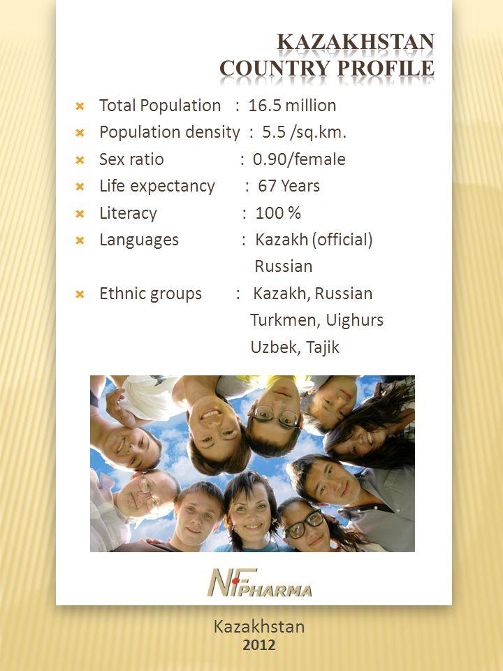 Kazakhstan 2012  Total Population : 16.5 million  Population density : 5.5 /sq.km.  Sex ratio : 0.90/female  Life expectancy : 67 Years  Literacy