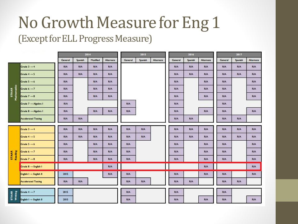 No Growth Measure for Eng 1 (Except for ELL Progress Measure)