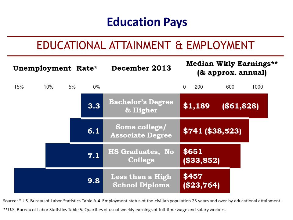 Education Pays Source: *U.S. Bureau of Labor Statistics Table A-4.
