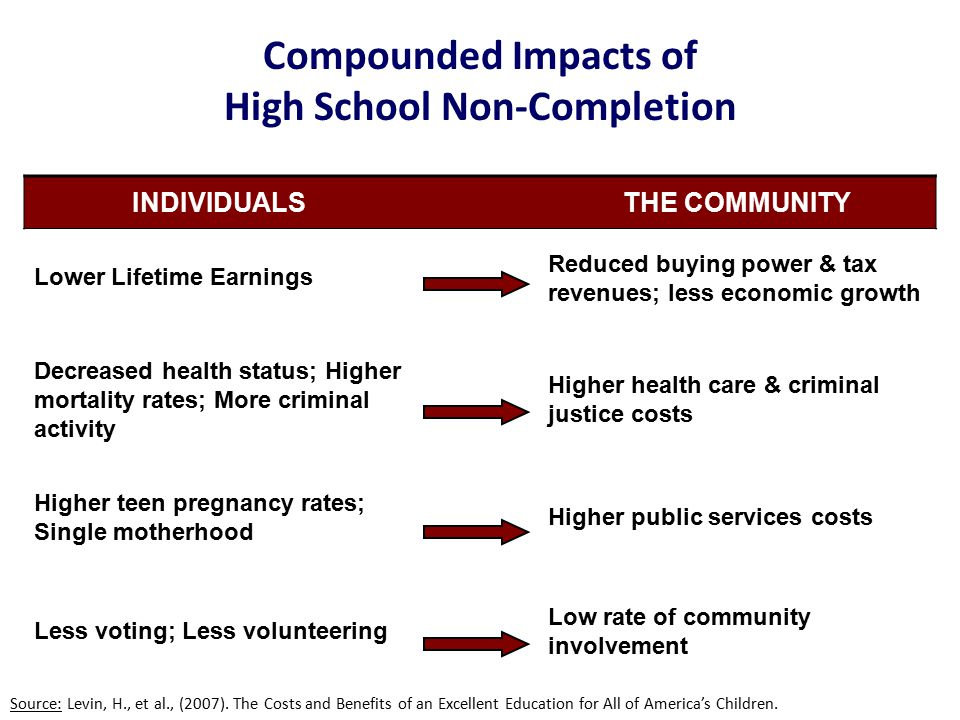 Compounded Impacts of High School Non-Completion Source: Levin, H., et al., (2007).