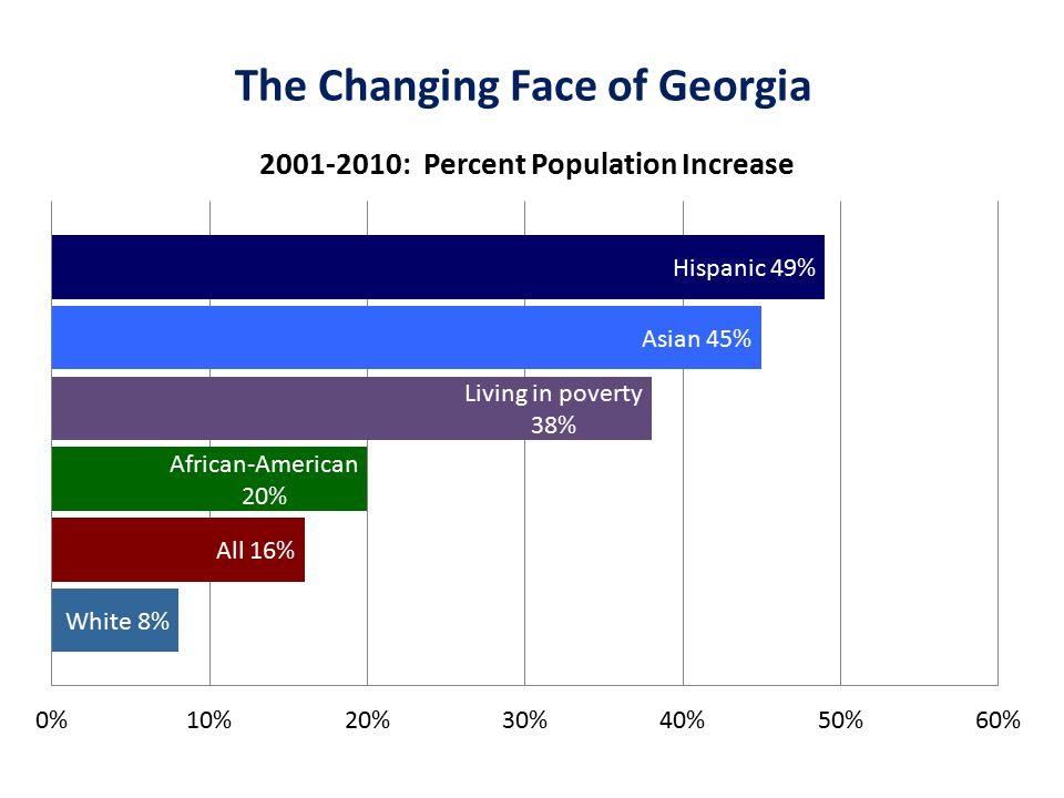 The Changing Face of Georgia