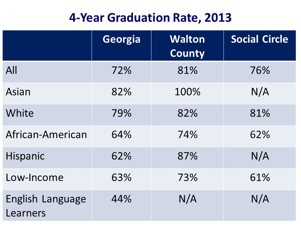4-Year Graduation Rate, 2013 GeorgiaWalton County Social Circle All72%81%76% Asian82%100%N/A White79%82%81% African-American64%74%62% Hispanic62%87%N/A Low-Income63%73%61% English Language Learners 44%N/A