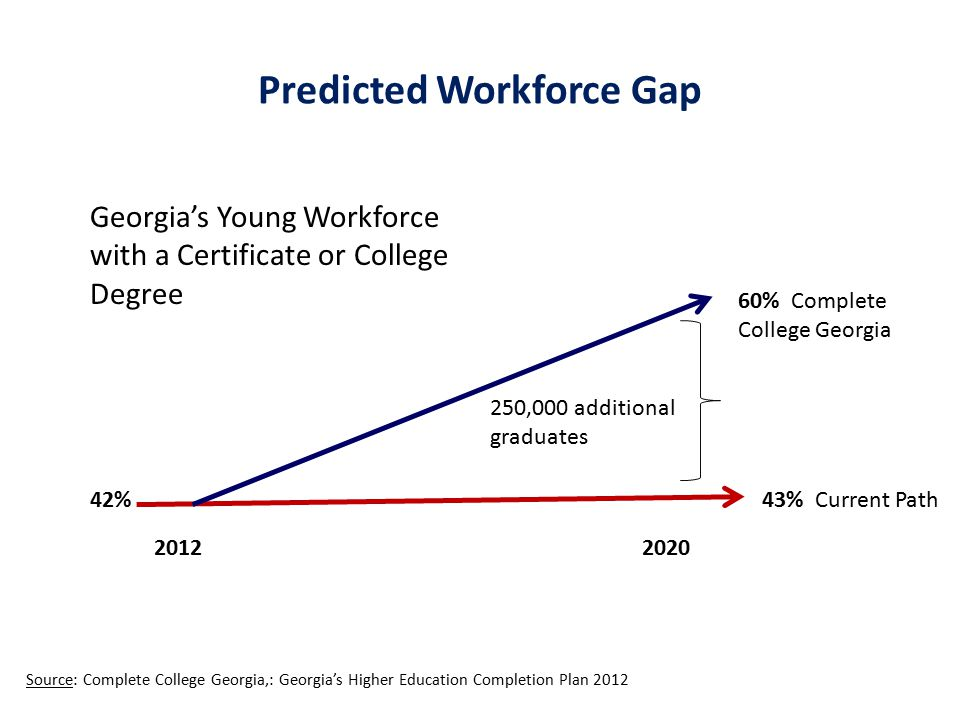 Predicted Workforce Gap Source: Complete College Georgia,: Georgia's Higher Education Completion Plan 2012 42% 20122020 43% Current Path 60% Complete College Georgia 250,000 additional graduates Georgia's Young Workforce with a Certificate or College Degree