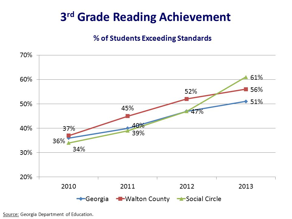 3 rd Grade Reading Achievement Source: Georgia Department of Education.