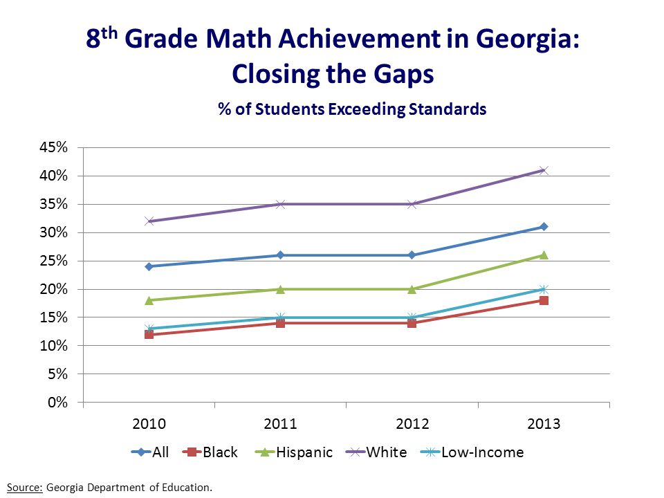 8 th Grade Math Achievement in Georgia: Closing the Gaps Source: Georgia Department of Education.