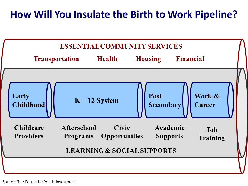 How Will You Insulate the Birth to Work Pipeline.