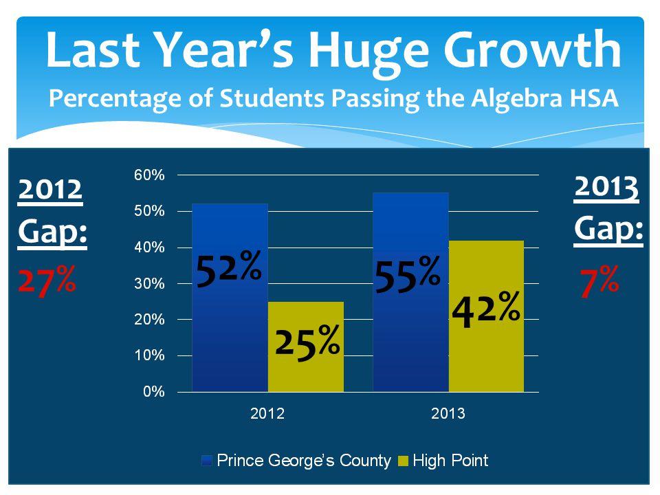 Last Year's Huge Growth Percentage of Students Passing the Algebra HSA 52% 55% 25% 42% 2012 Gap: 2013 Gap: 27%7%