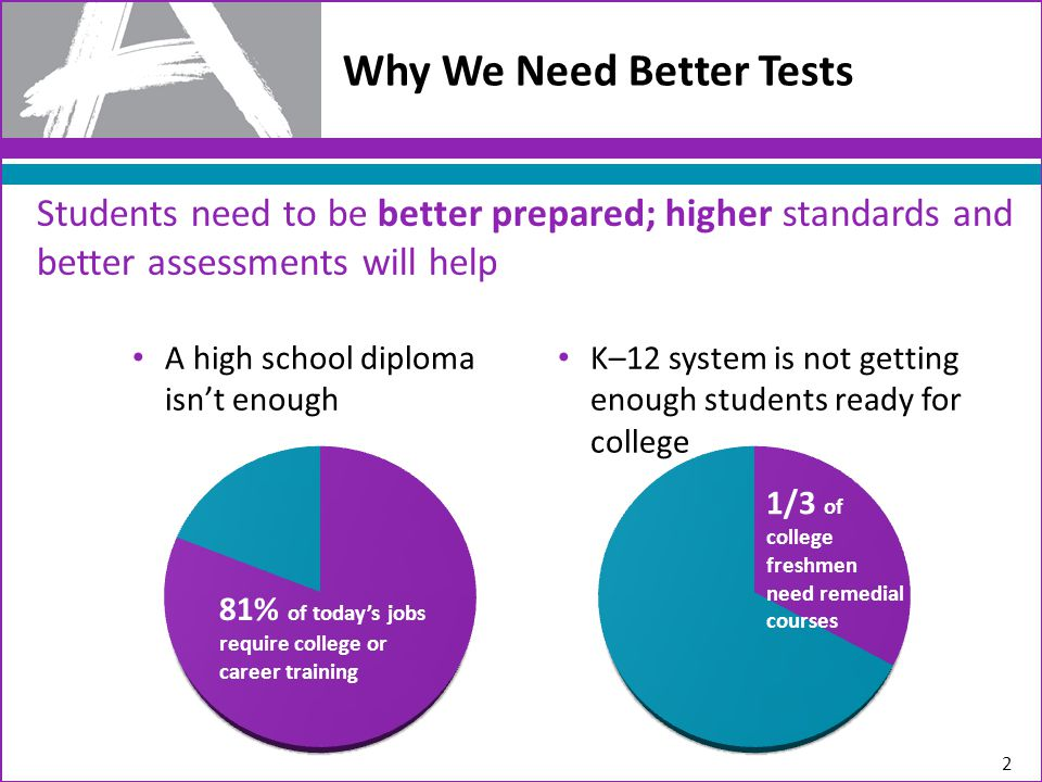 Why We Need Better Tests Students need to be better prepared; higher standards and better assessments will help 2 A high school diploma isn't enough 81% of today's jobs require college or career training 1/3 of college freshmen need remedial courses K–12 system is not getting enough students ready for college