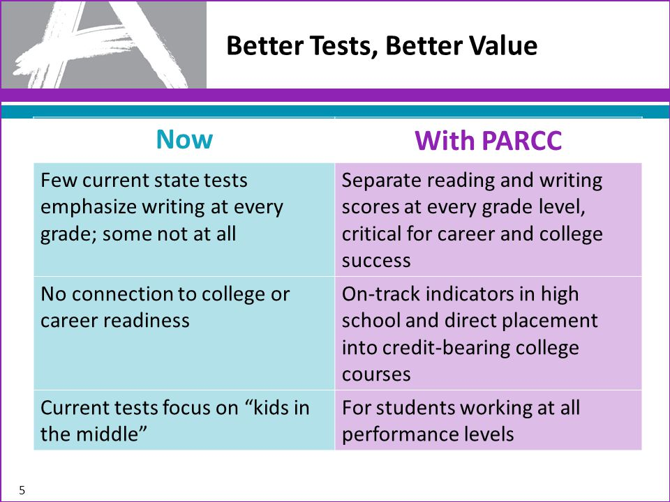 Better Tests, Better Value 5 Now With PARCC Few current state tests emphasize writing at every grade; some not at all Separate reading and writing scores at every grade level, critical for career and college success No connection to college or career readiness On-track indicators in high school and direct placement into credit-bearing college courses Current tests focus on kids in the middle For students working at all performance levels
