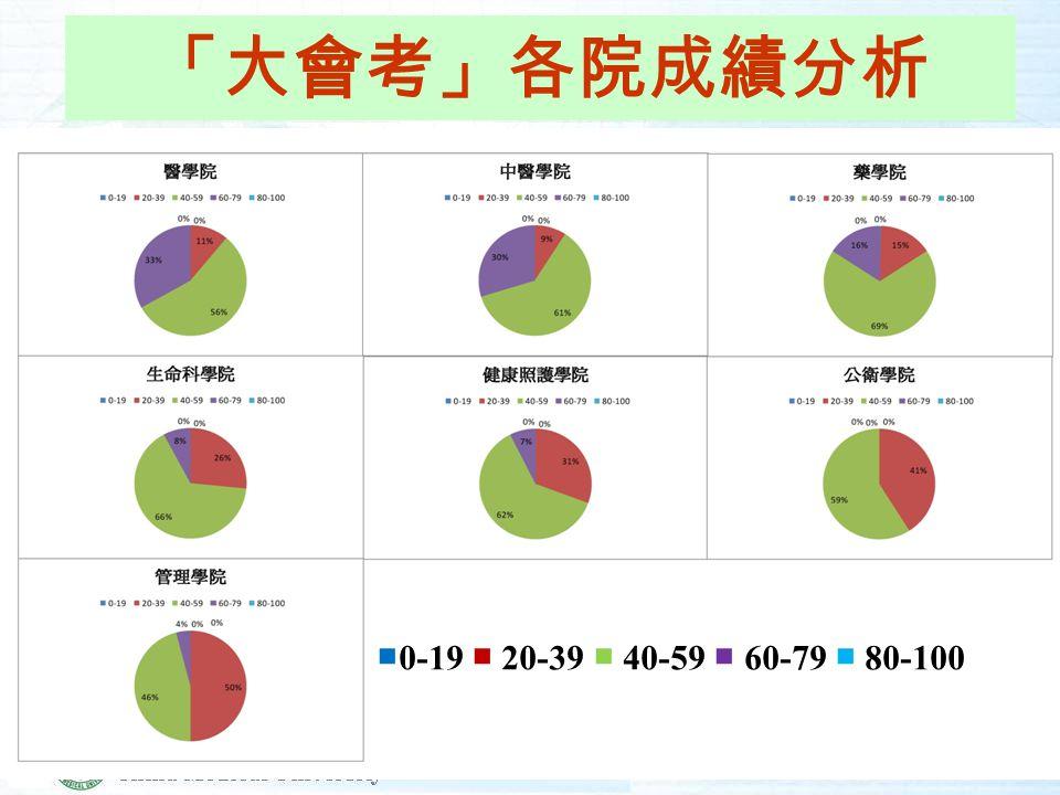 「大會考」各院成績分析 ■ 0-19 ■ 20-39 ■ 40-59 ■ 60-79 ■ 80-100