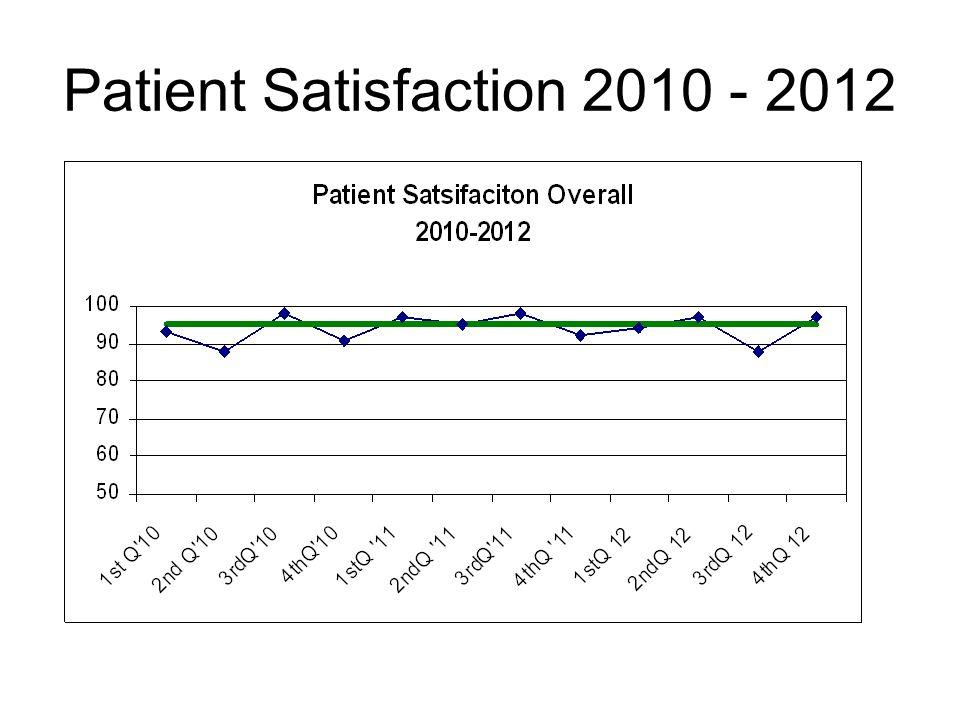 Patient Satisfaction 2010 - 2012