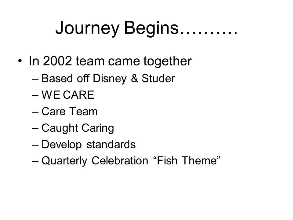 Journey Begins……….