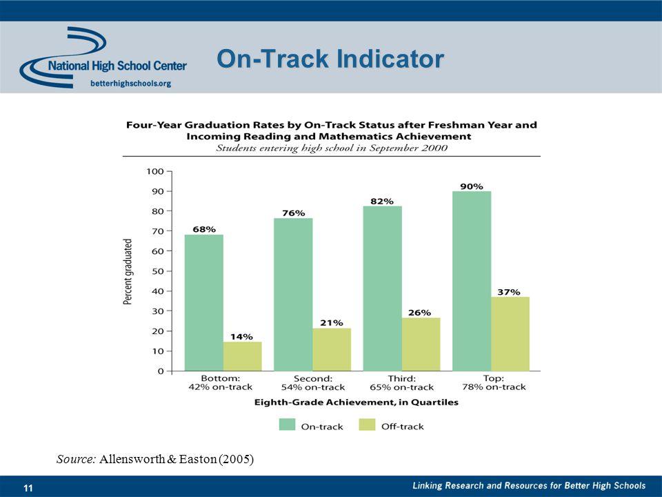 11 On-Track Indicator Source: Allensworth & Easton (2005)