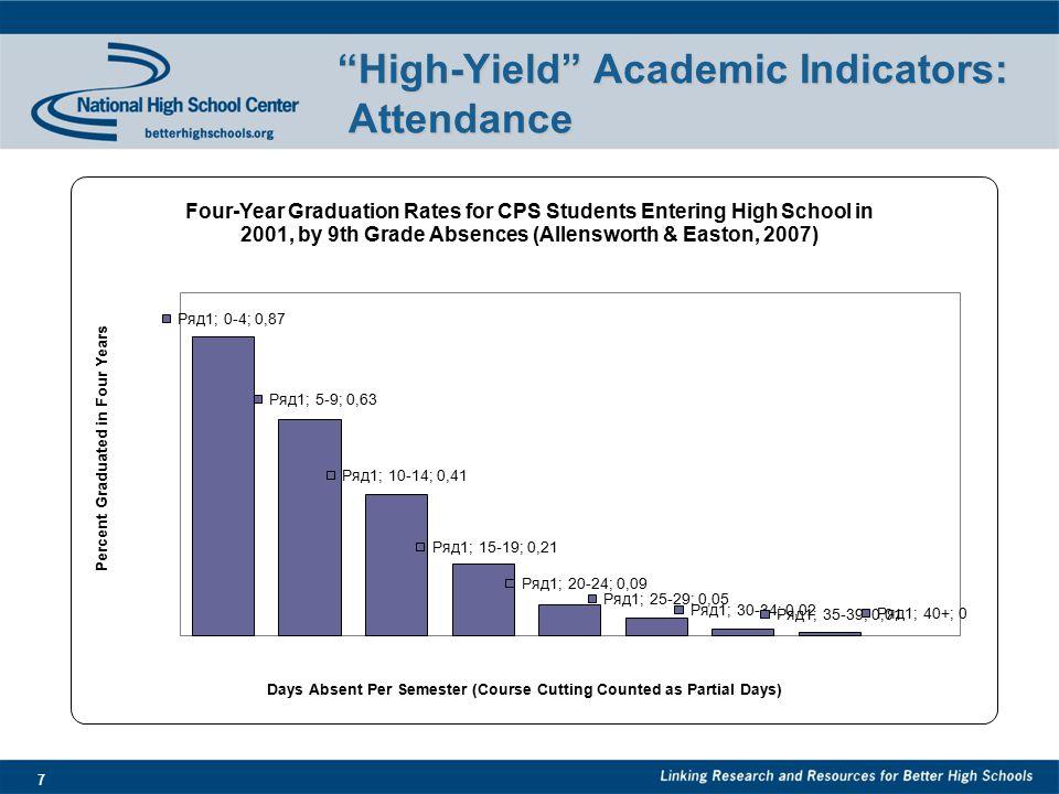 7 High-Yield Academic Indicators: Attendance