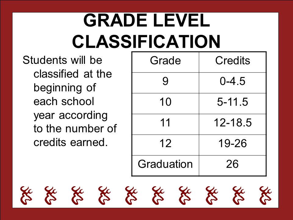 GRADE LEVEL CLASSIFICATION Students will be classified at the beginning of each school year according to the number of credits earned. GradeCredits 90
