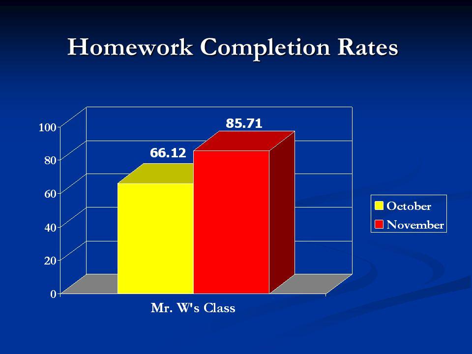 Homework Completion Rates