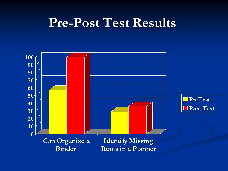 Pre-Post Test Results
