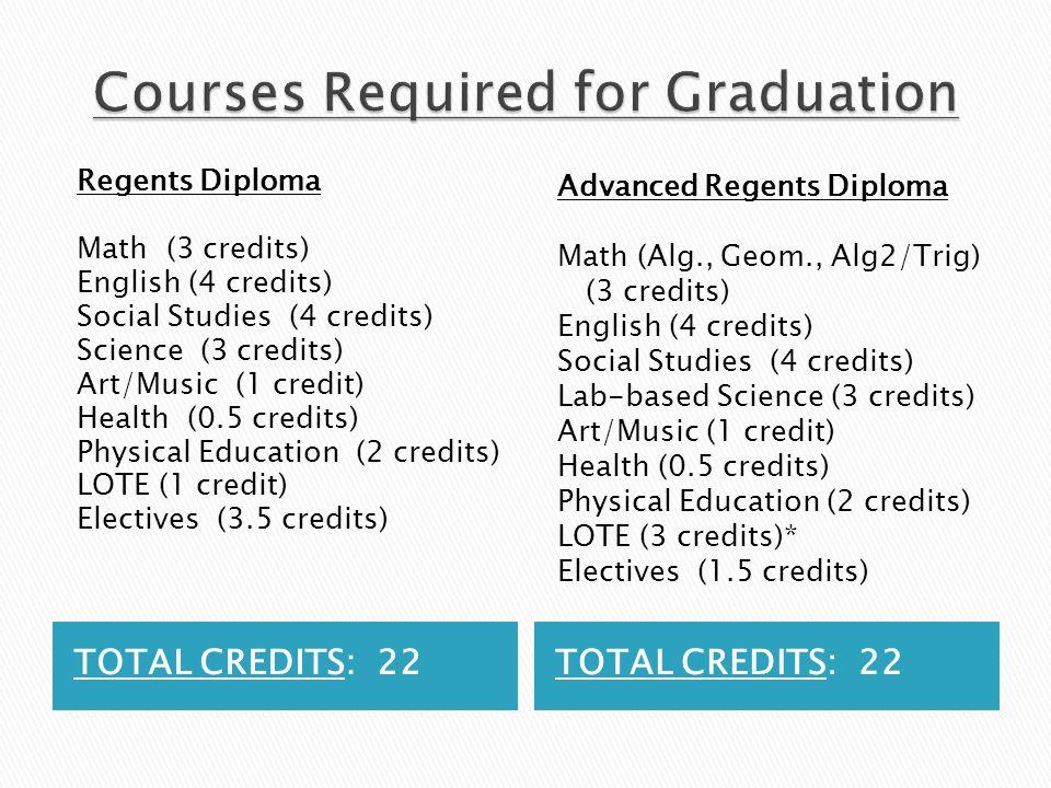 TOTAL CREDITS: 22 Regents Diploma Math (3 credits) English (4 credits) Social Studies (4 credits) Science (3 credits) Art/Music (1 credit) Health (0.5 credits) Physical Education (2 credits) LOTE (1 credit) Electives (3.5 credits) Advanced Regents Diploma Math (Alg., Geom., Alg2/Trig) (3 credits) English (4 credits) Social Studies (4 credits) Lab-based Science (3 credits) Art/Music (1 credit) Health (0.5 credits) Physical Education (2 credits) LOTE (3 credits)* Electives (1.5 credits)