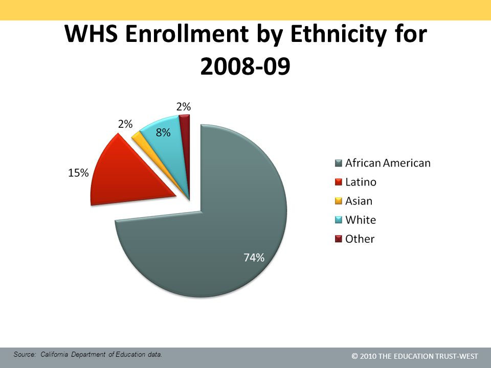 © 2010 THE EDUCATION TRUST-WEST WHS Enrollment by Ethnicity for 2008-09 Source: California Department of Education data.