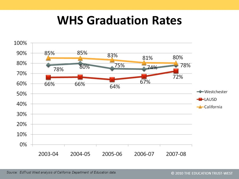 © 2010 THE EDUCATION TRUST-WEST WHS Graduation Rates Source: EdTrust West analysis of California Department of Education data.