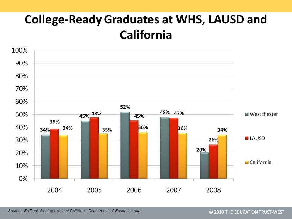 © 2010 THE EDUCATION TRUST-WEST College-Ready Graduates at WHS, LAUSD and California Source: EdTrust-West analysis of California Department of Educati