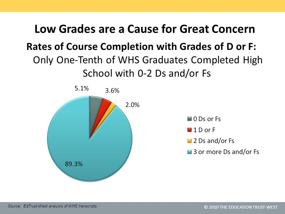 © 2010 THE EDUCATION TRUST-WEST Low Grades are a Cause for Great Concern Rates of Course Completion with Grades of D or F: Only One-Tenth of WHS Graduates Completed High School with 0-2 Ds and/or Fs Source: EdTrust-West analysis of WHS transcripts.