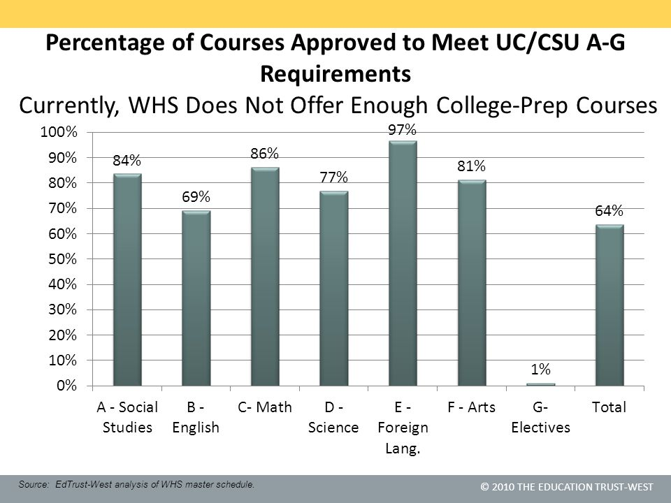 © 2010 THE EDUCATION TRUST-WEST Percentage of Courses Approved to Meet UC/CSU A-G Requirements Currently, WHS Does Not Offer Enough College-Prep Cours
