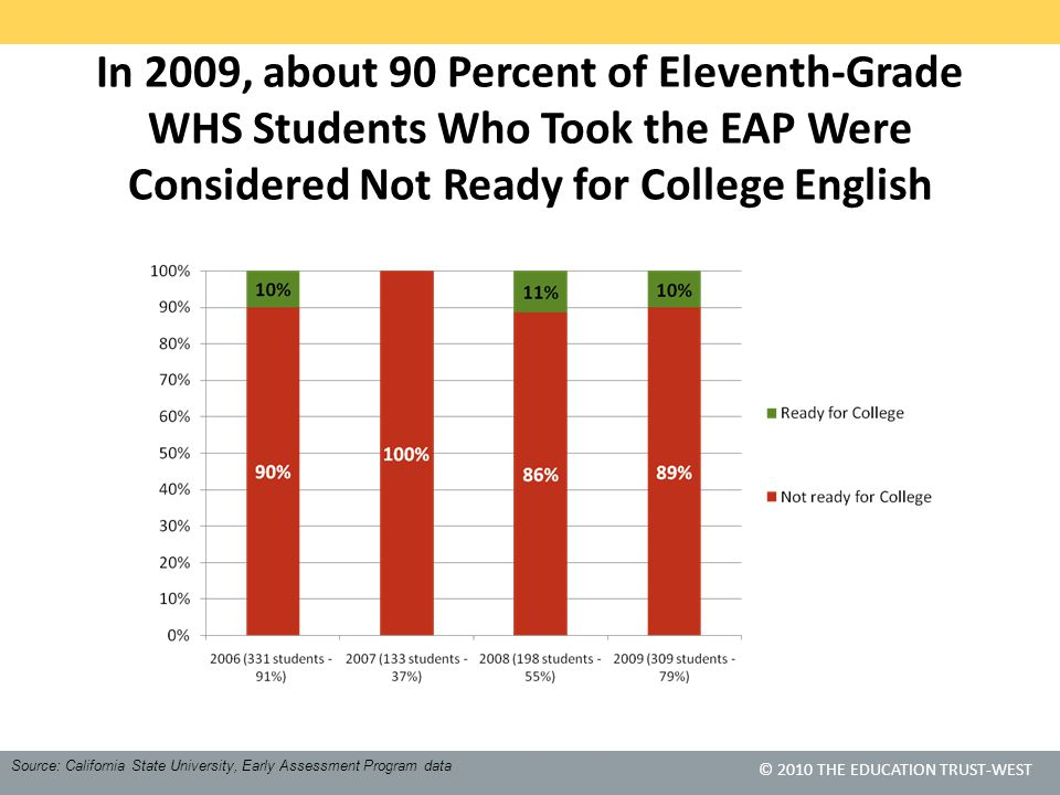 © 2010 THE EDUCATION TRUST-WEST In 2009, about 90 Percent of Eleventh-Grade WHS Students Who Took the EAP Were Considered Not Ready for College Englis