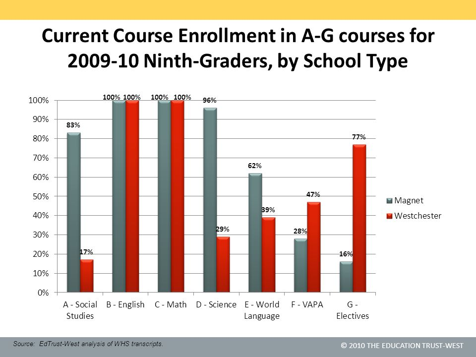 © 2010 THE EDUCATION TRUST-WEST Current Course Enrollment in A-G courses for 2009-10 Ninth-Graders, by School Type Source: EdTrust-West analysis of WHS transcripts.