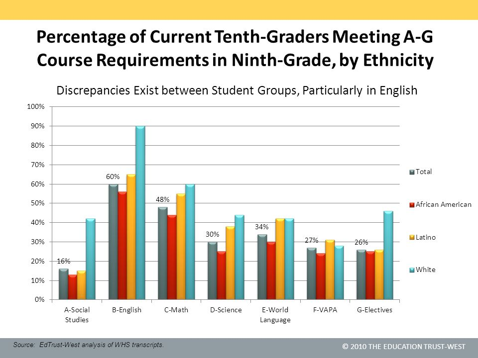 © 2010 THE EDUCATION TRUST-WEST Percentage of Current Tenth-Graders Meeting A-G Course Requirements in Ninth-Grade, by Ethnicity Discrepancies Exist b