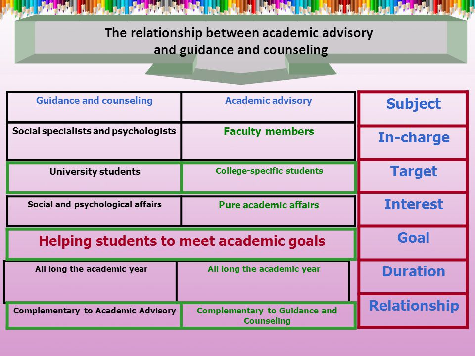 The relationship between academic advisory and guidance and counseling Academic advisoryGuidance and counseling Subject In-charge Target Interest Goal Duration Relationship College-specific students University students All long the academic year Faculty members Social specialists and psychologists Pure academic affairs Social and psychological affairs Helping students to meet academic goals Complementary to Guidance and Counseling Complementary to Academic Advisory
