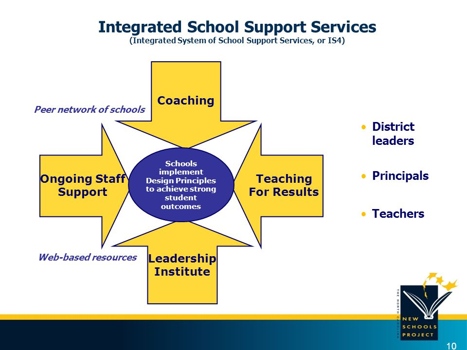 10 Integrated School Support Services (Integrated System of School Support Services, or IS4) Teaching For Results Ongoing Staff Support Coaching Leade