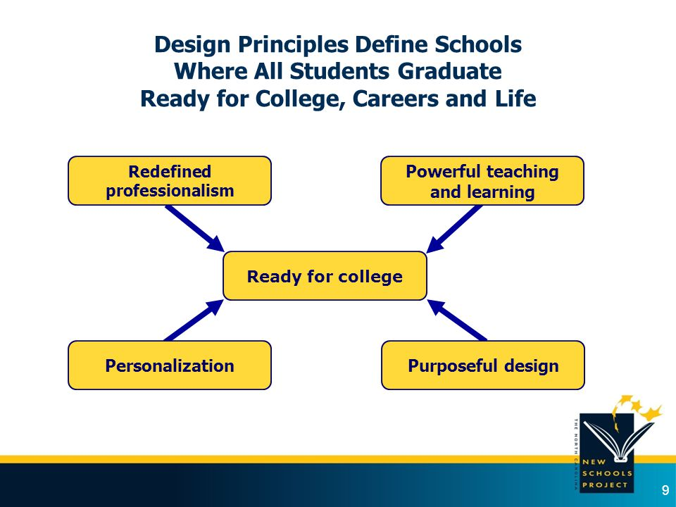 Ready for college Personalization Redefined professionalism Powerful teaching and learning Purposeful design Design Principles Define Schools Where Al
