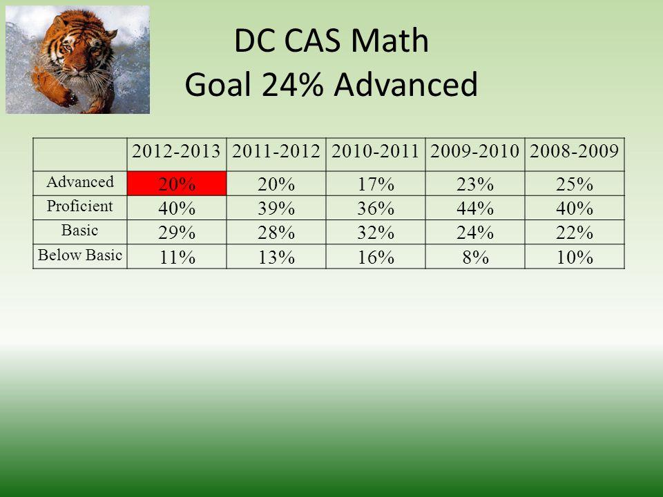 DC CAS Reading Goal 30% Advanced 2012-20132011-20122010-20112009-20102008-2009 Advanced 25% 21%33% Proficient 36%35%41%44%37% Basic 27%29%23%27%23% Be