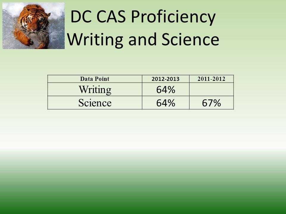 DC CAS Math Goal 24% Advanced 2012-20132011-20122010-20112009-20102008-2009 Advanced 20% 17%23%25% Proficient 40%39%36%44%40% Basic 29%28%32%24%22% Be