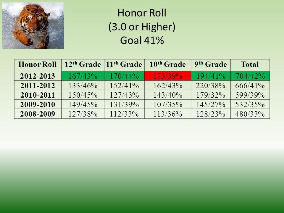 Class Performance (2.0 or Higher) Goal 69% Class Performance 12 th Grade11 th Grade10 th Grade9 th GradeTotal 2012-2013263/68%278/73%397/68%328/69%116