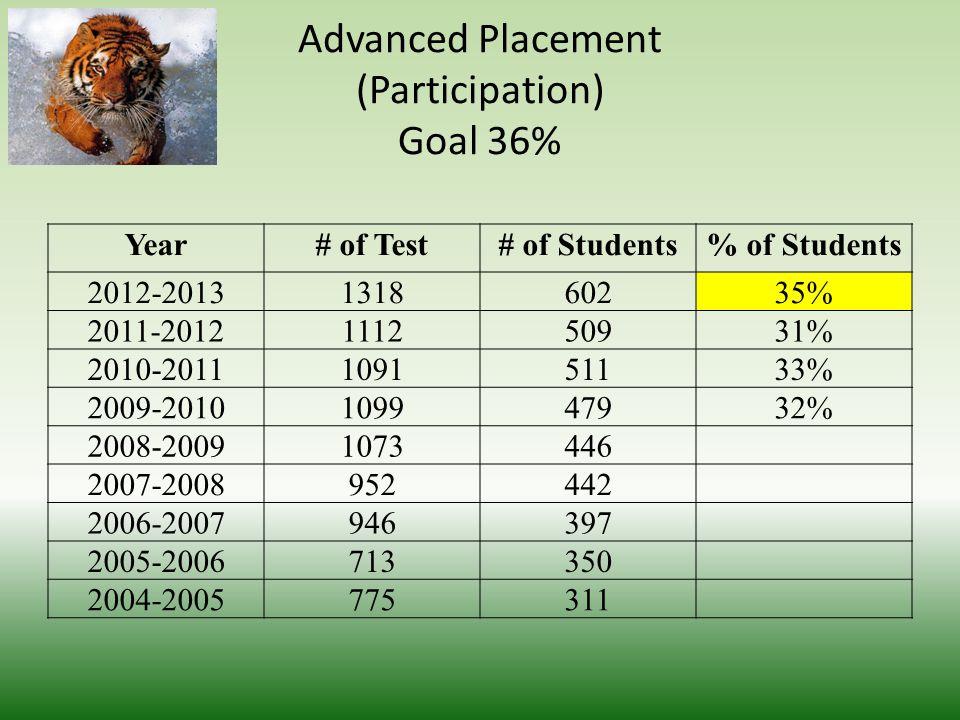 Scholastic Aptitude Test Goal - 993 YearTest TakersVerbalMathWritingTotalVerbal/Math 2012-20133604834744671375957 2011-20122354854814671433966 2010-20