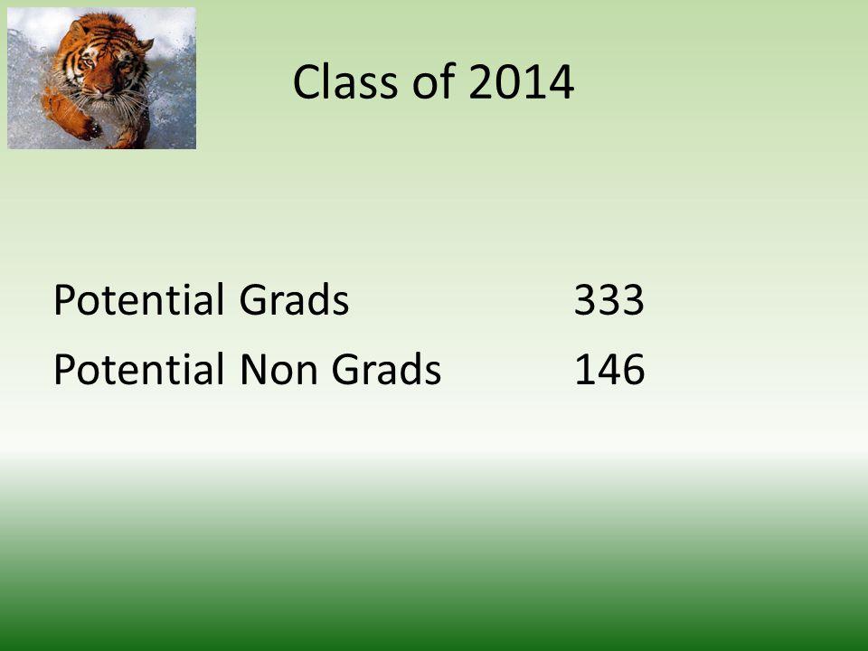 Graduation Rate Goal 77% 201320122011 Number371300320 Percent72%73%74%