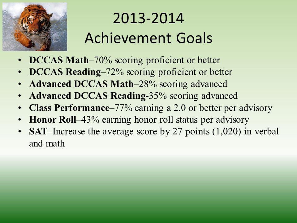 Achievement Goals Five Year Plan Goal AreaCurrent Level 2012-20132013-20142014-20152015-20162016-2017 DCCAS Math61%67%75%83%91%100% DCCAS Reading60%68