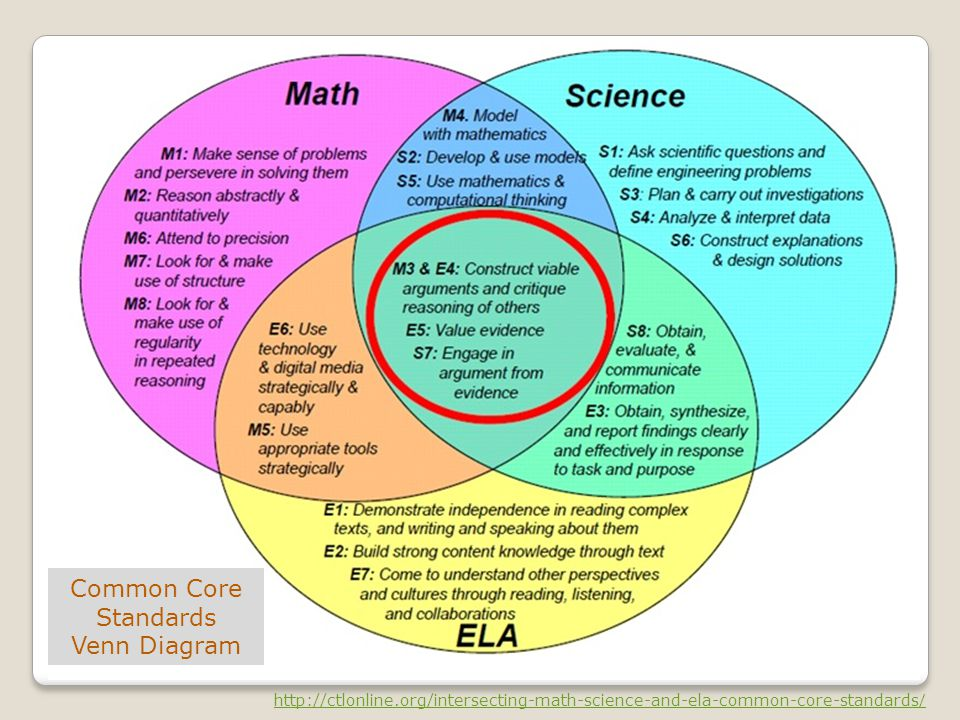 Common Core Standards Venn Diagram http://ctlonline.org/intersecting-math-science-and-ela-common-core-standards /
