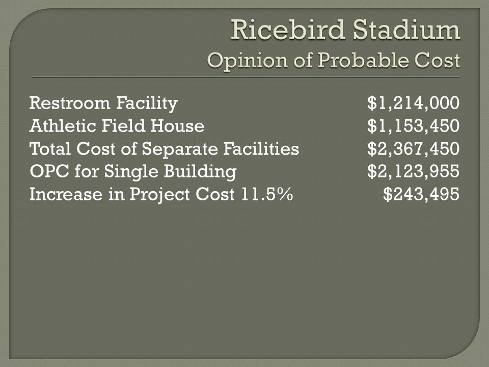 Restroom Facility Athletic Field House Total Cost of Separate Facilities OPC for Single Building Increase in Project Cost 11.5% $1,214,000 $1,153,450 $2,367,450 $2,123,955 $243,495