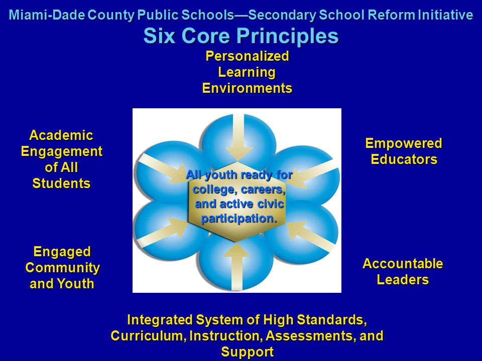Six Core Principles and Operational Implications Six Core PrinciplesOperational Implications Integrated System of High Standards, Curriculum, Instruction, Assessment, and Support Accountable Leaders Engaged Community and Youth Analyze and improve instructional practices fundamental to student achievement Equitable practices and policies Data driven decision making Business partnerships Increased parental involvement Internship/senior experiences Experiential learning activities Essential skills Literacy instruction throughout the curriculum Academy courses aligned to industry standards Articulation with post secondary institutions