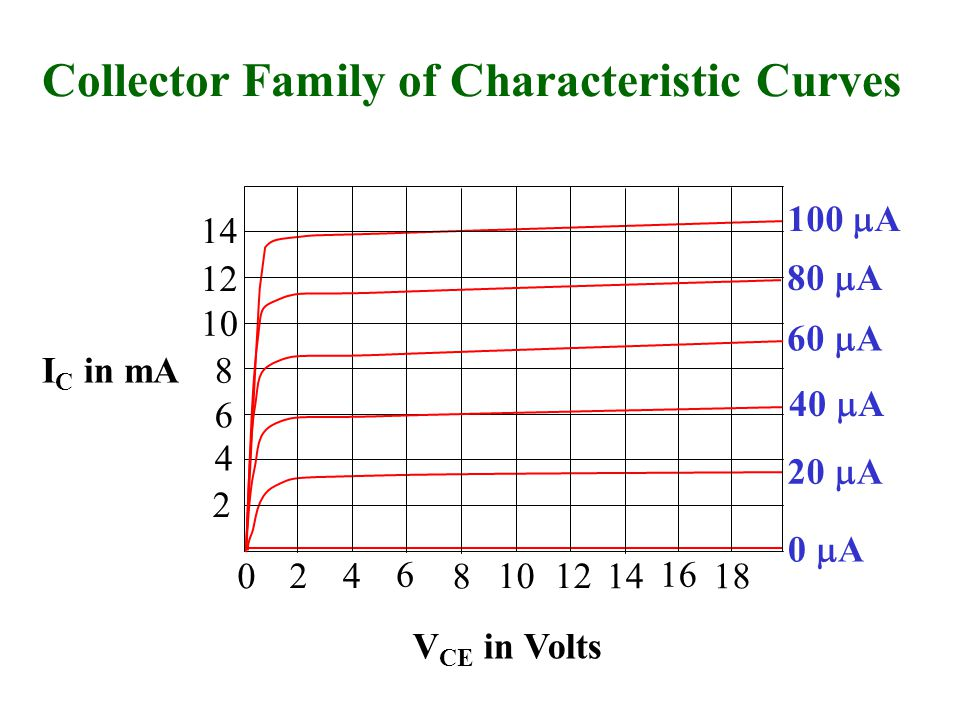 Collector Family of Characteristic Curves 0 24 6 8 1012 14 16 18 2 4 6 8 10 12 14 V CE in Volts I C in mA 20  A 0  A 100  A 80  A 60  A 40  A